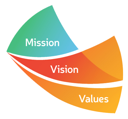 mission vision and values Our strategic goals and core values guide every decision we make at unos.